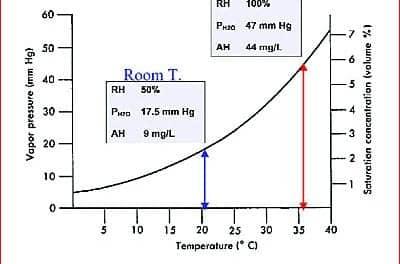 Heated Humidification today