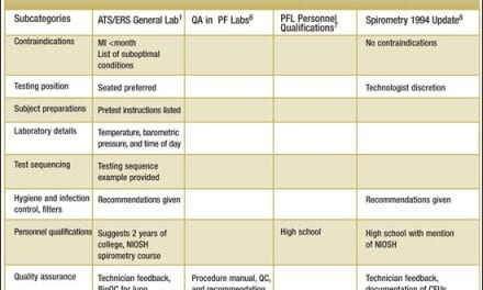 Out with the Old, In with the New: The ATS/ERS Standardization Statements