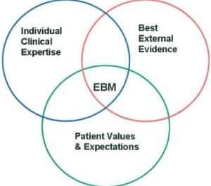 Utilizing Evidence-Based Medicine to Improve Quality