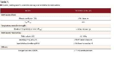 Facilitating Ventilatory Liberation