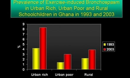 Prevalence of Exercise-induced Bronchospasm and Atopy Doubles Over 10-Year Period in Ghana